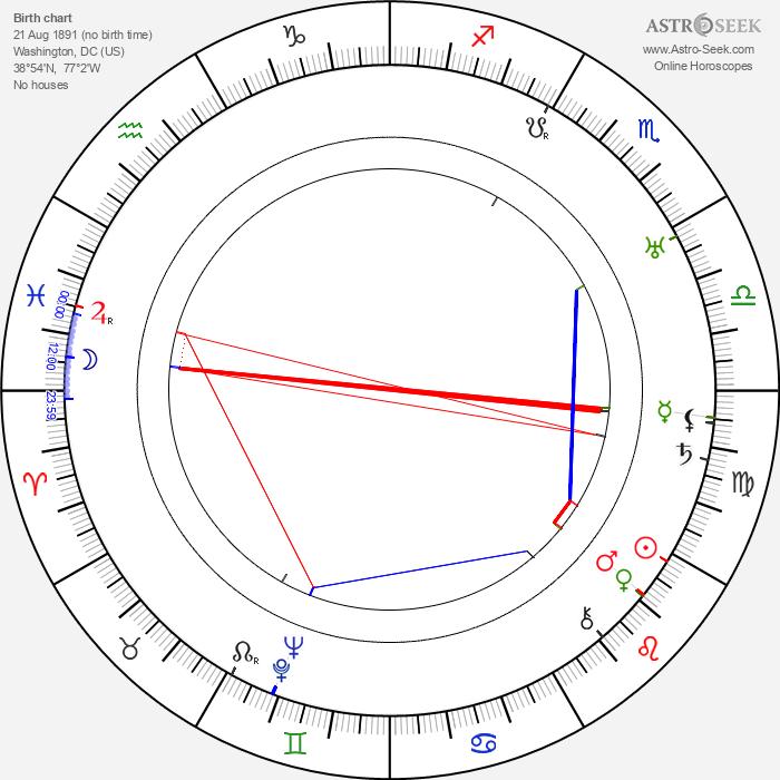 Bert Roach - Astrology Natal Birth Chart