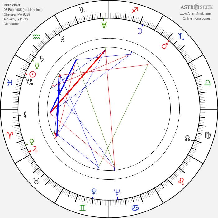 Bert Stevens - Astrology Natal Birth Chart