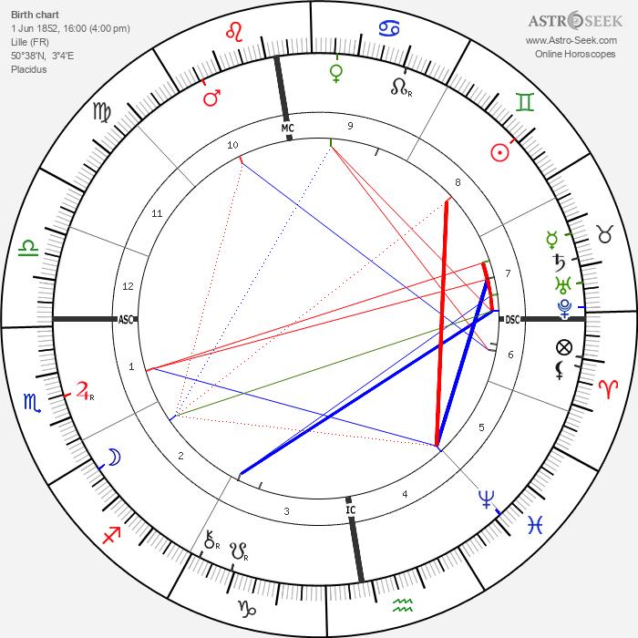 Berthe de Courrière - Astrology Natal Birth Chart