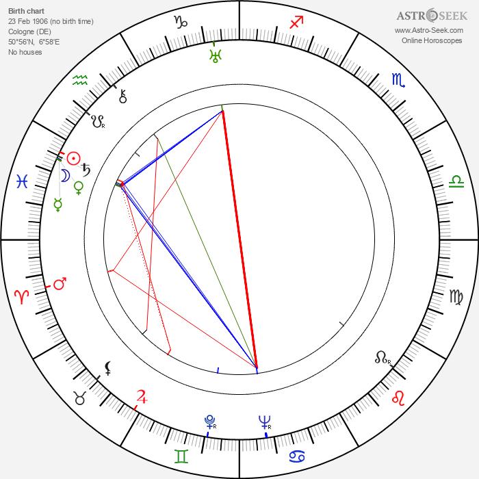 Berthe Ostyn - Astrology Natal Birth Chart