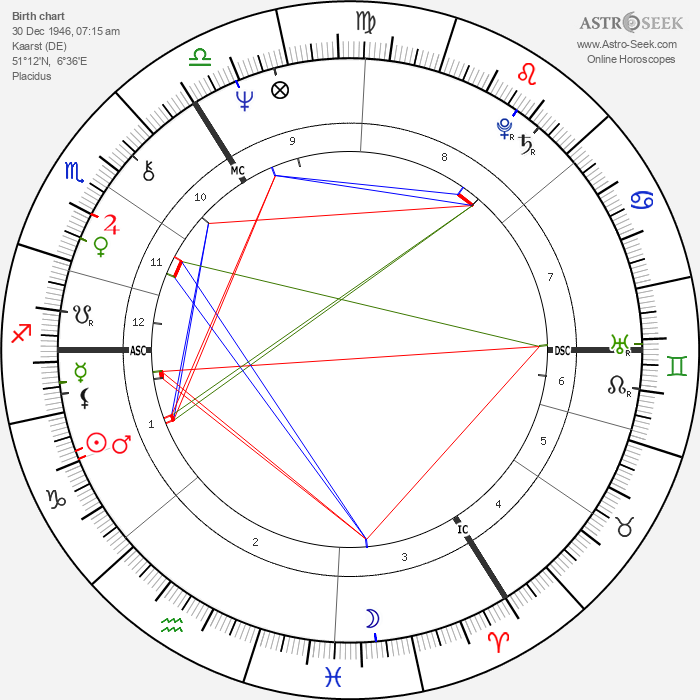 Berti Vogts - Astrology Natal Birth Chart