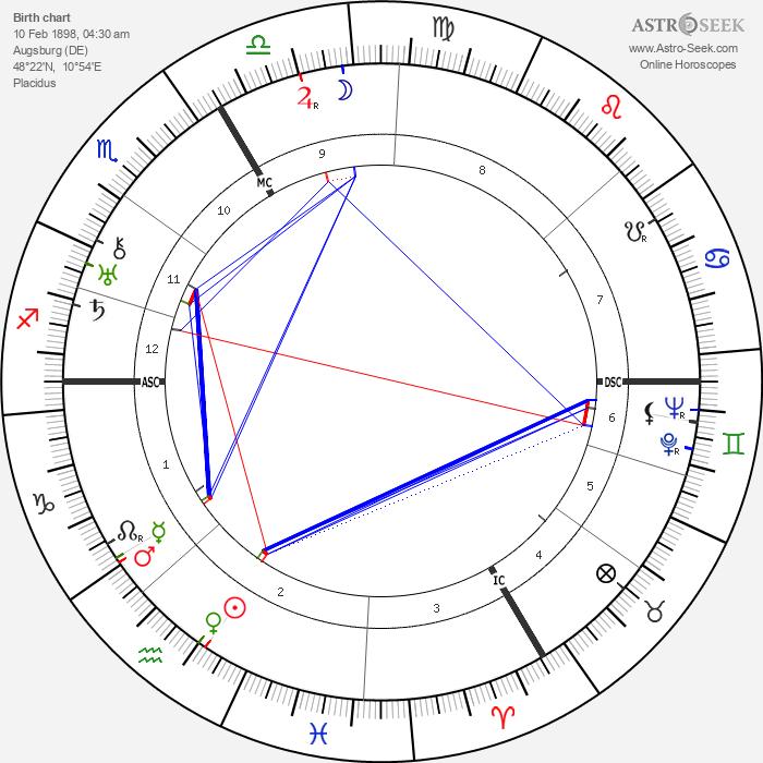 Bertolt Brecht - Astrology Natal Birth Chart