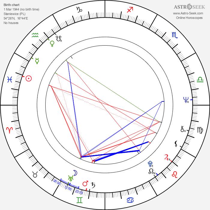 Bertram Verhaag - Astrology Natal Birth Chart