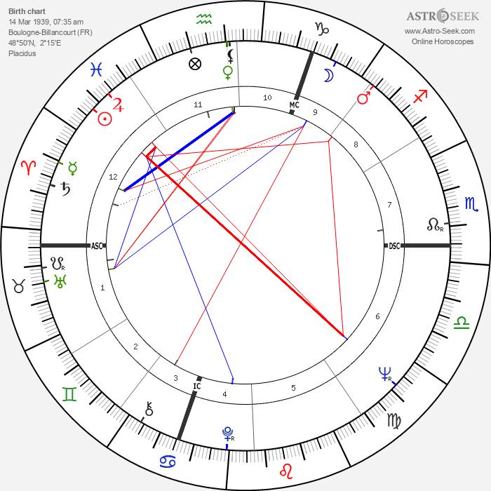 Bertrand Blier - Astrology Natal Birth Chart