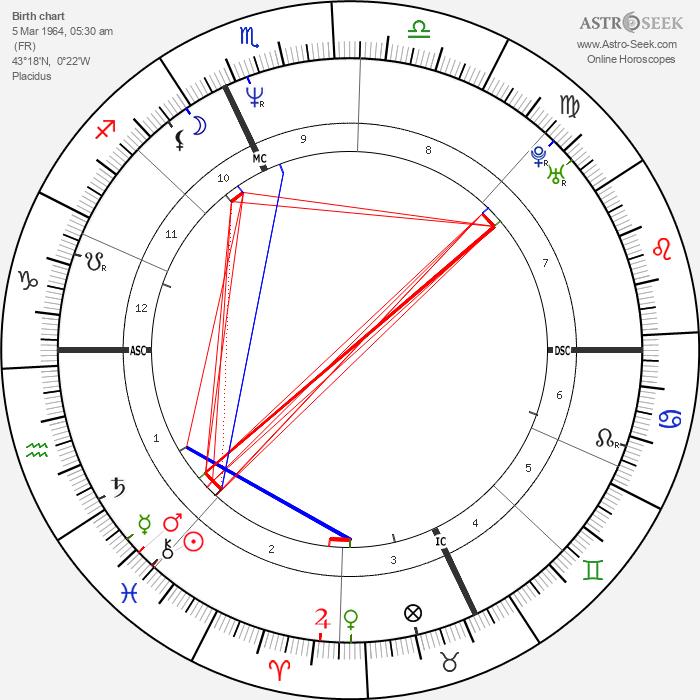 Bertrand Cantat - Astrology Natal Birth Chart