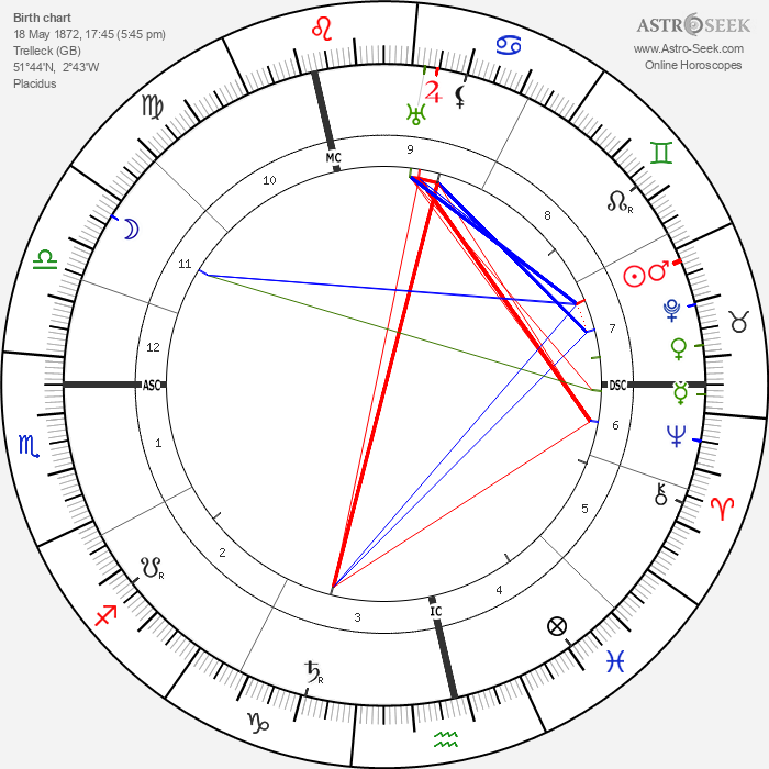 Bertrand Russell - Astrology Natal Birth Chart