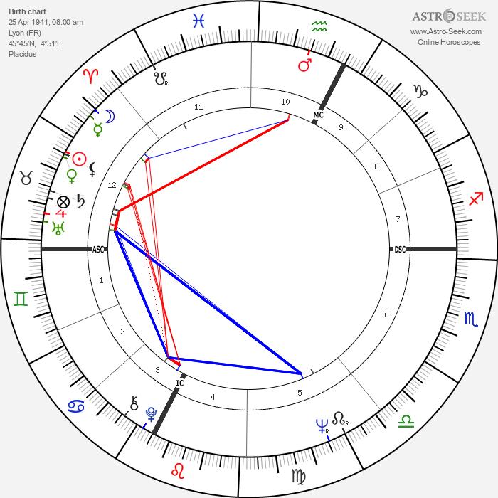 Bertrand Tavernier - Astrology Natal Birth Chart
