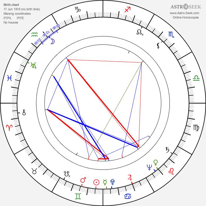 Beryl Reid - Astrology Natal Birth Chart