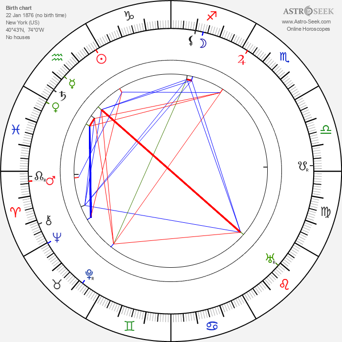 Bess Houdini - Astrology Natal Birth Chart