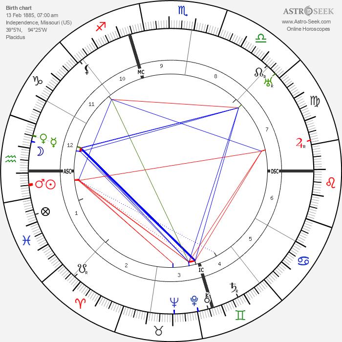 Bess Truman - Astrology Natal Birth Chart