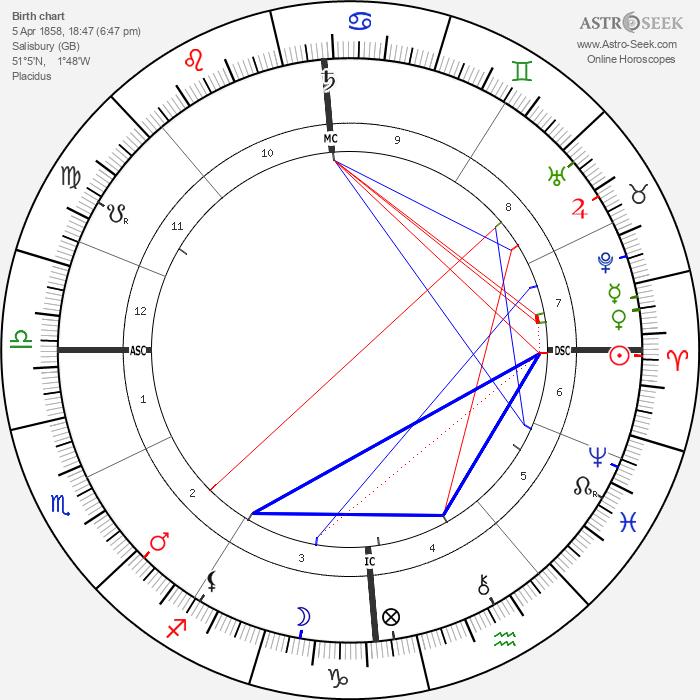 Bessie Leo - Astrology Natal Birth Chart
