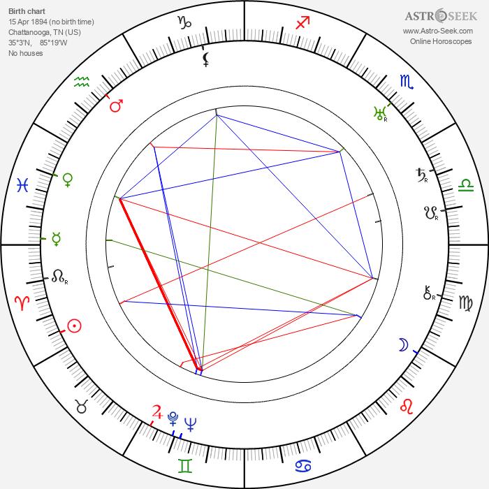 Bessie Smith - Astrology Natal Birth Chart