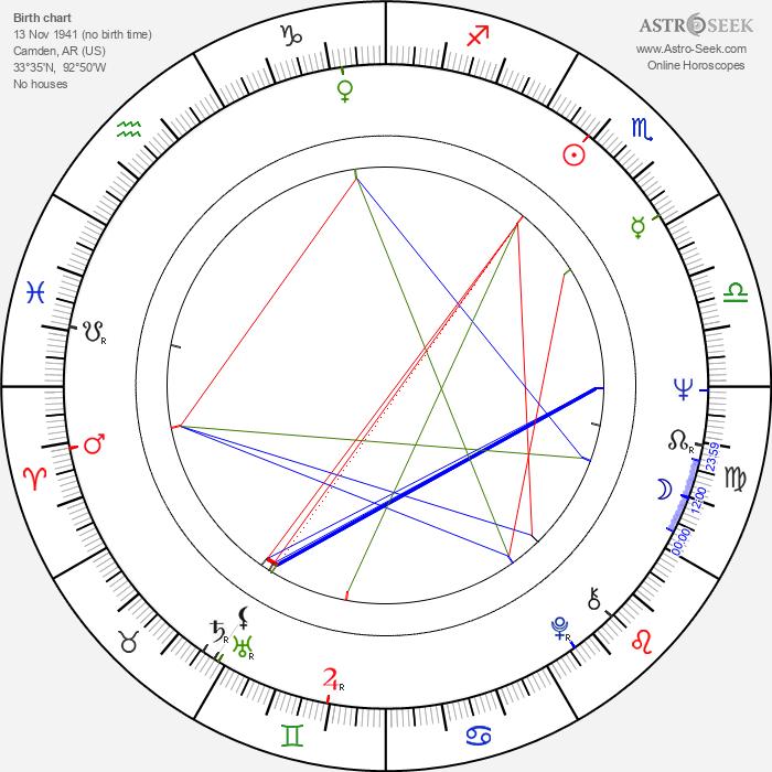 Beth Brickell - Astrology Natal Birth Chart