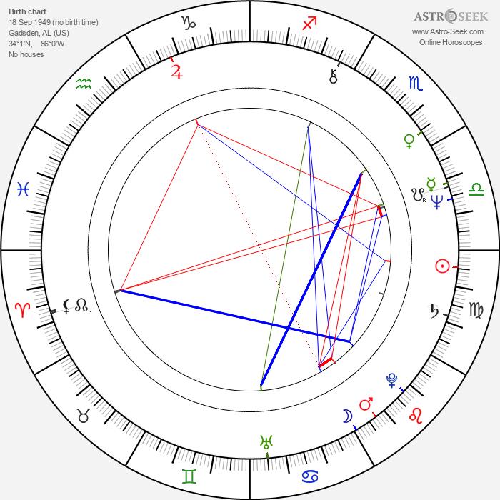 Beth Grant - Astrology Natal Birth Chart
