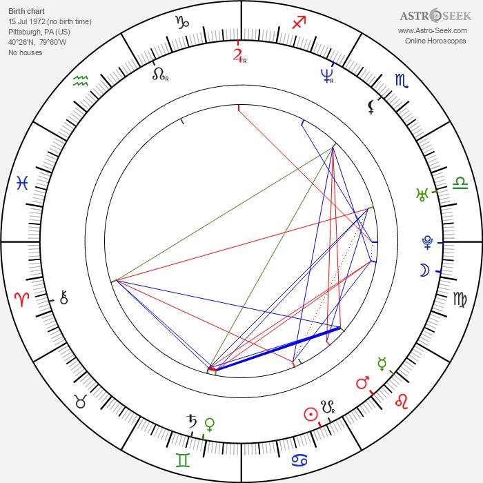 Beth Ostrosky - Astrology Natal Birth Chart