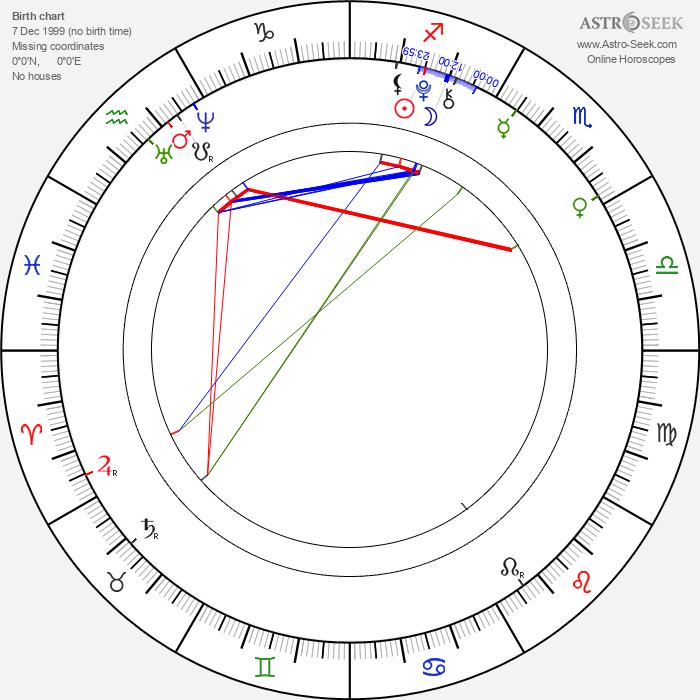 Bethany Whitmore - Astrology Natal Birth Chart