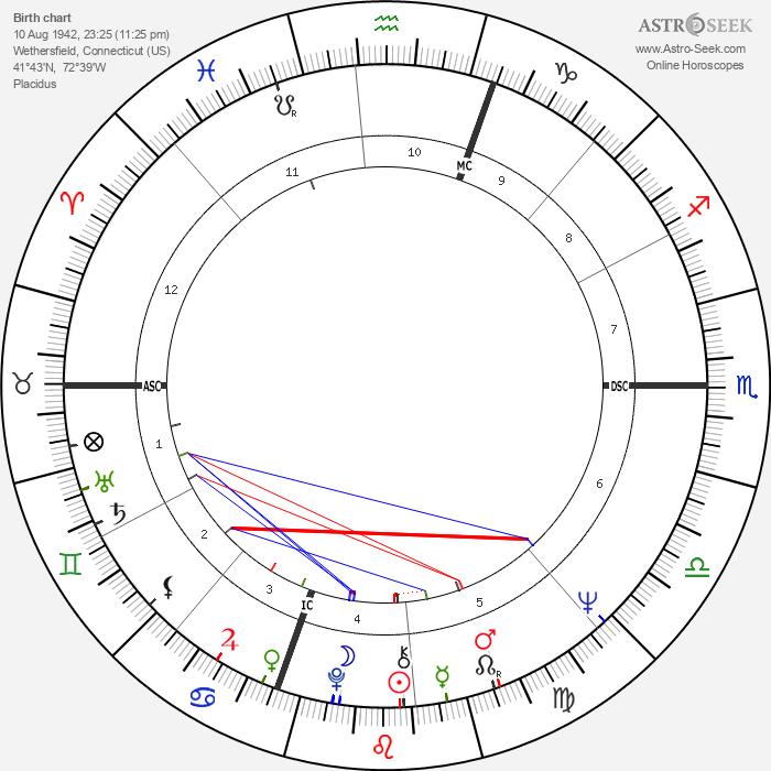 Betsey Johnson - Astrology Natal Birth Chart
