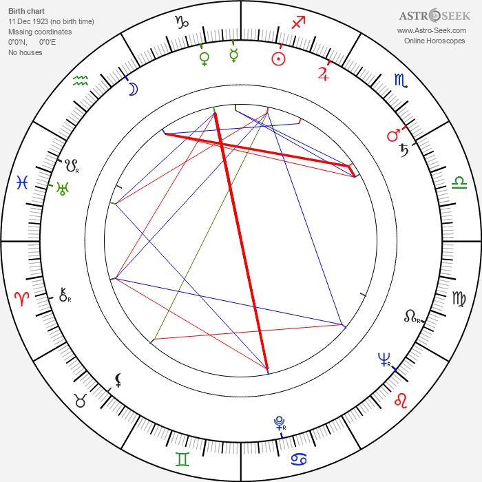 Betsy Blair - Astrology Natal Birth Chart