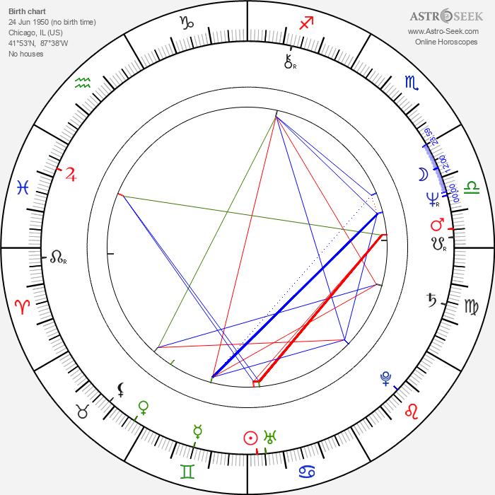 Betsy Randle - Astrology Natal Birth Chart
