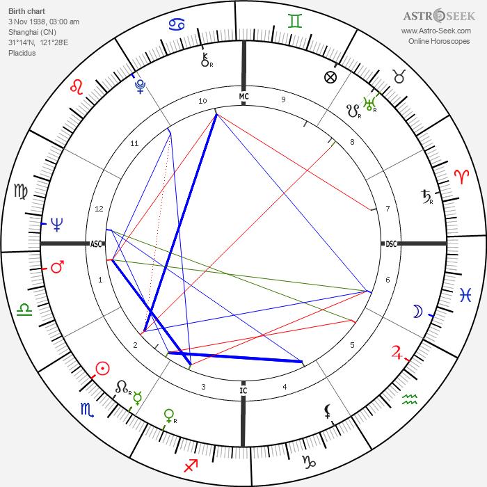 Bette Bao Lord - Astrology Natal Birth Chart