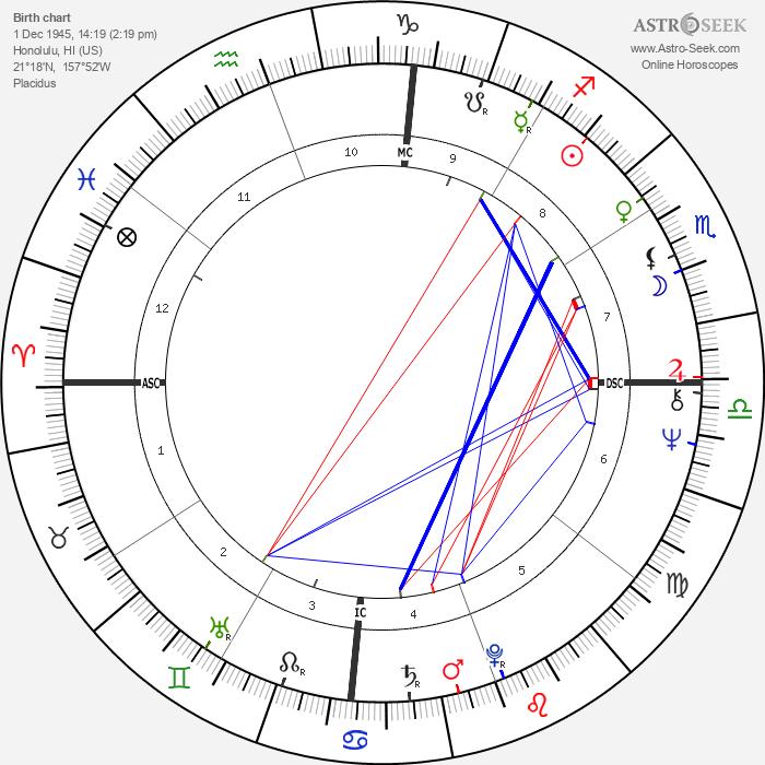 Bette Midler - Astrology Natal Birth Chart
