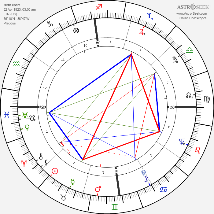 Bettie Page - Astrology Natal Birth Chart