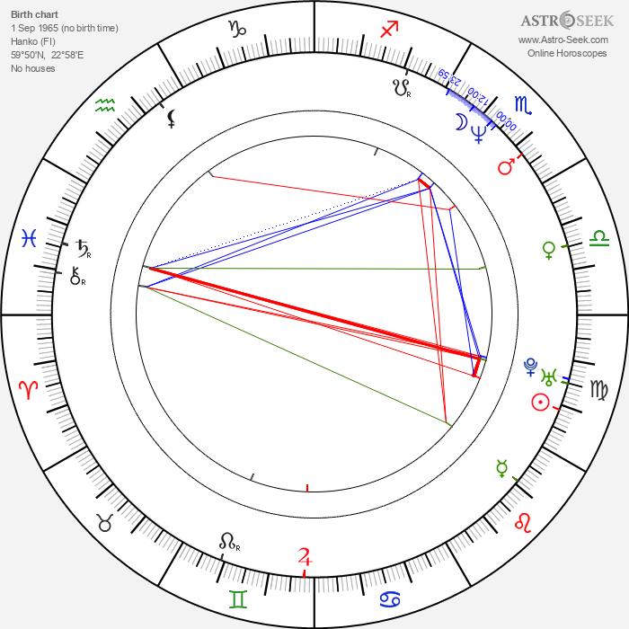 Bettina Sågbom - Astrology Natal Birth Chart