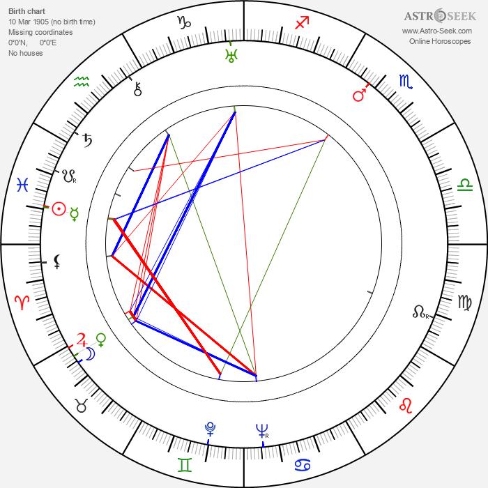 Betty Amann - Astrology Natal Birth Chart