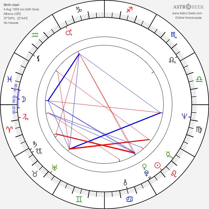 Betty Arvaniti - Astrology Natal Birth Chart