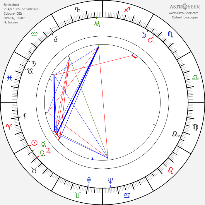 Betty Astor - Astrology Natal Birth Chart