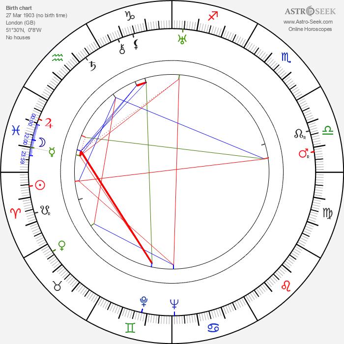 Betty Balfour - Astrology Natal Birth Chart