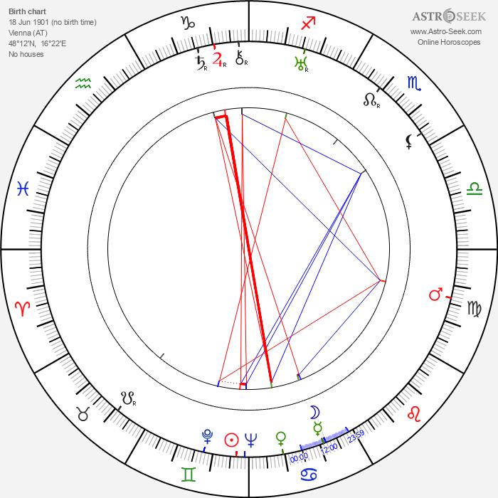 Betty Bird - Astrology Natal Birth Chart
