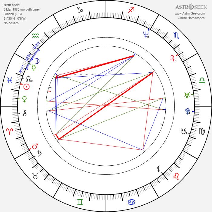 Betty Boo - Astrology Natal Birth Chart