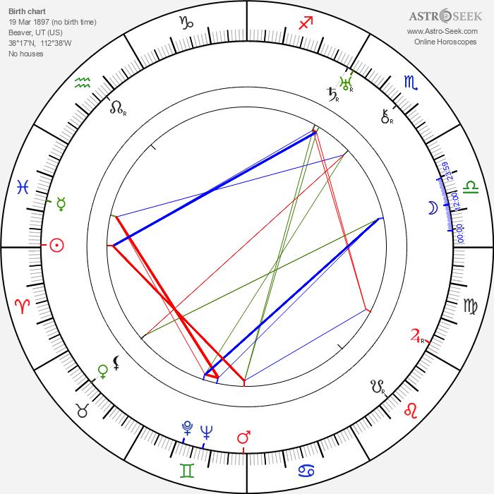 Betty Compson - Astrology Natal Birth Chart