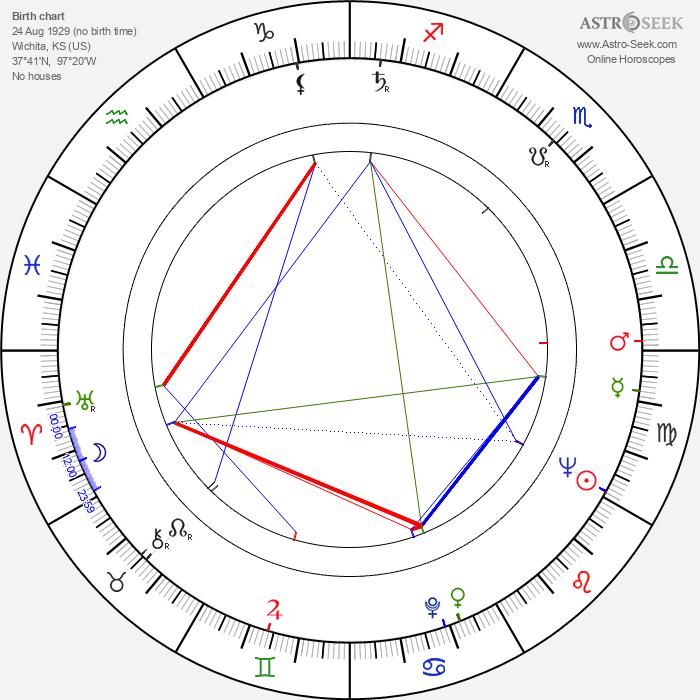 Betty Dodson - Astrology Natal Birth Chart