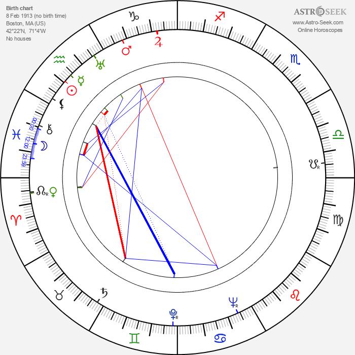 Betty Field - Astrology Natal Birth Chart