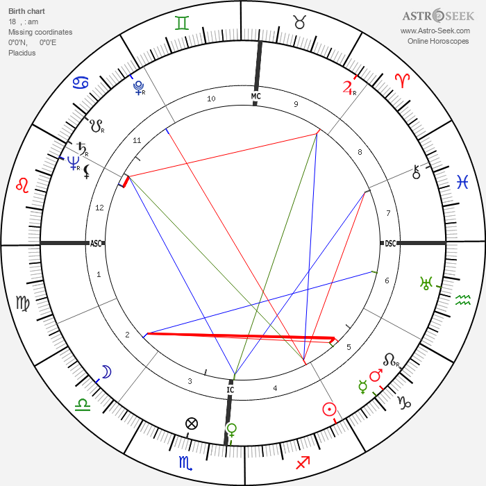 Betty Grable - Astrology Natal Birth Chart