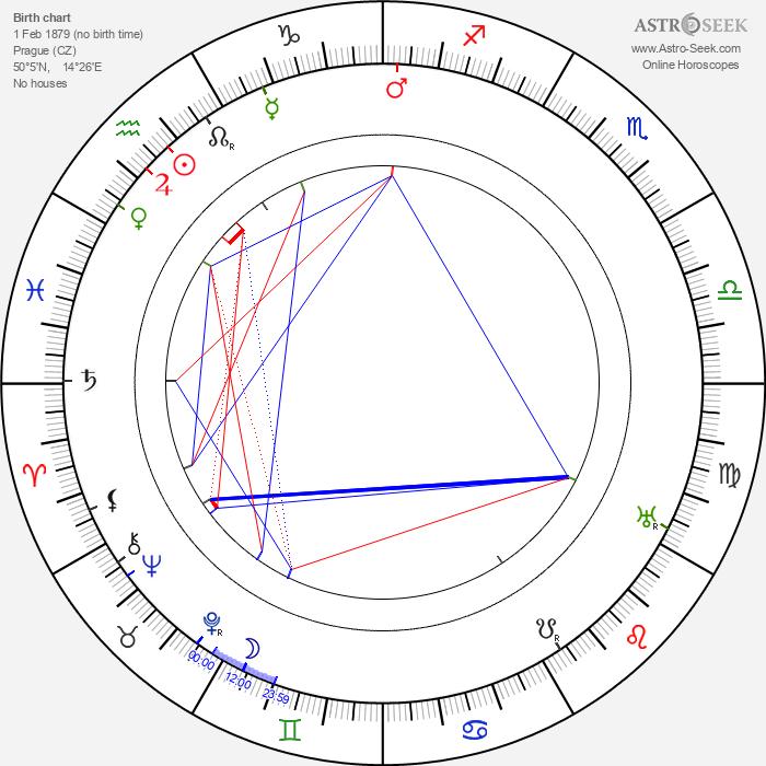 Betty Kysilková - Astrology Natal Birth Chart