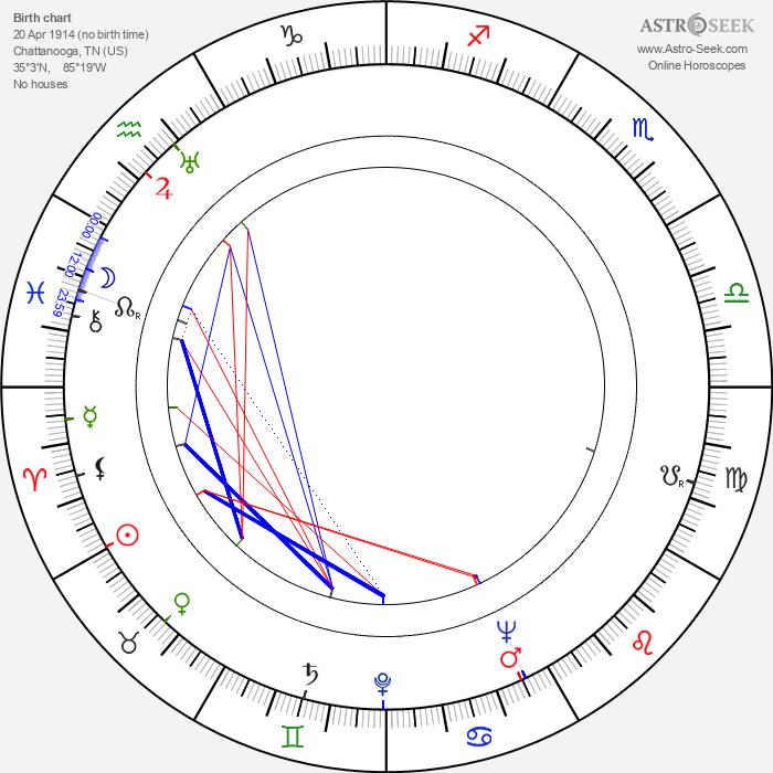 Betty Lou Gerson - Astrology Natal Birth Chart