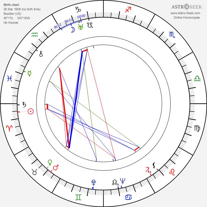 Betty MacDonald - Astrology Natal Birth Chart