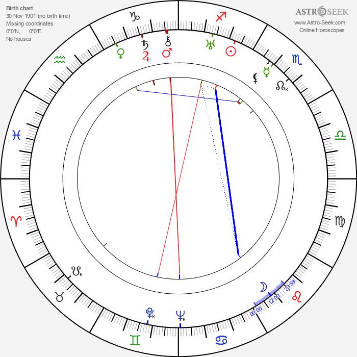 Betty Mack - Astrology Natal Birth Chart