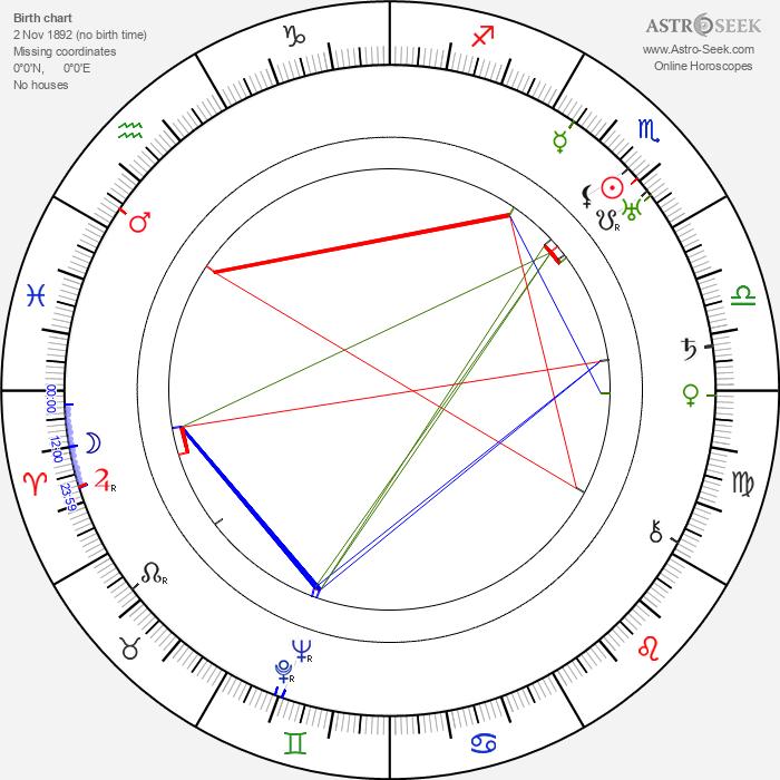 Betty Rome - Astrology Natal Birth Chart
