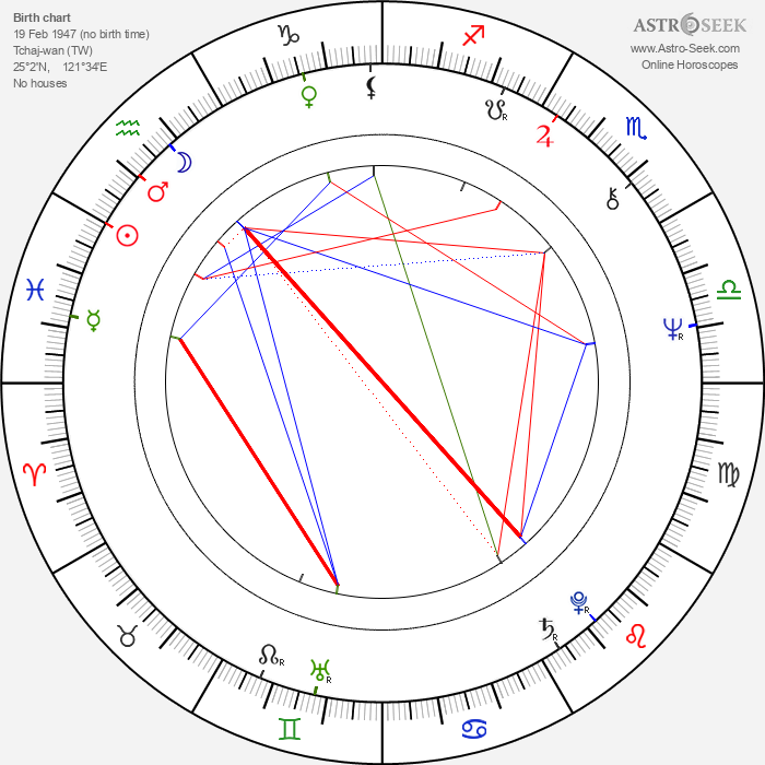 Betty Ting Pei - Astrology Natal Birth Chart