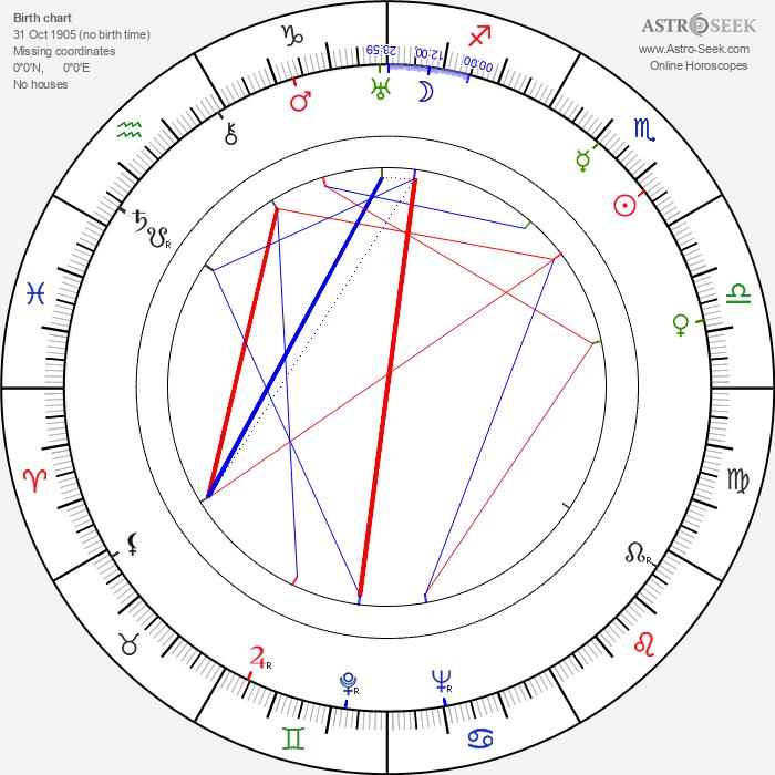 Betty Warren - Astrology Natal Birth Chart