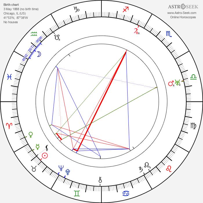 Beulah Bondi - Astrology Natal Birth Chart