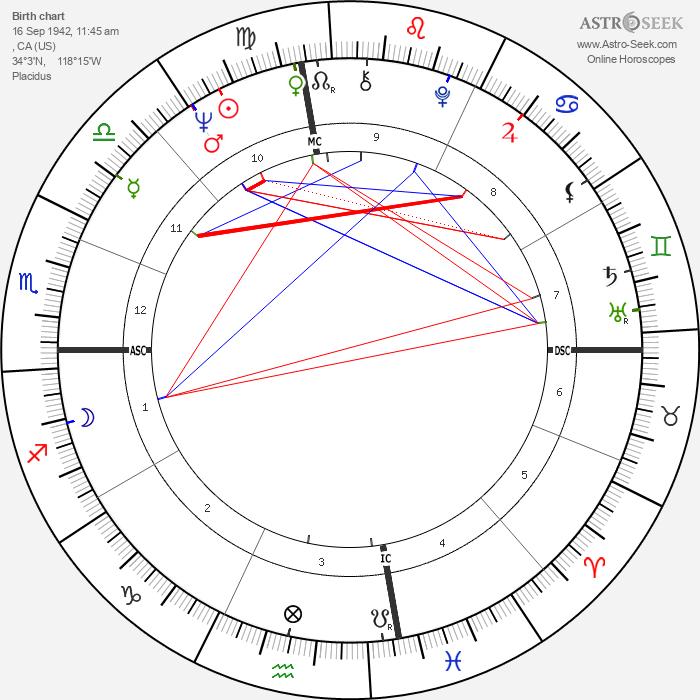 Beverly Aadland - Astrology Natal Birth Chart