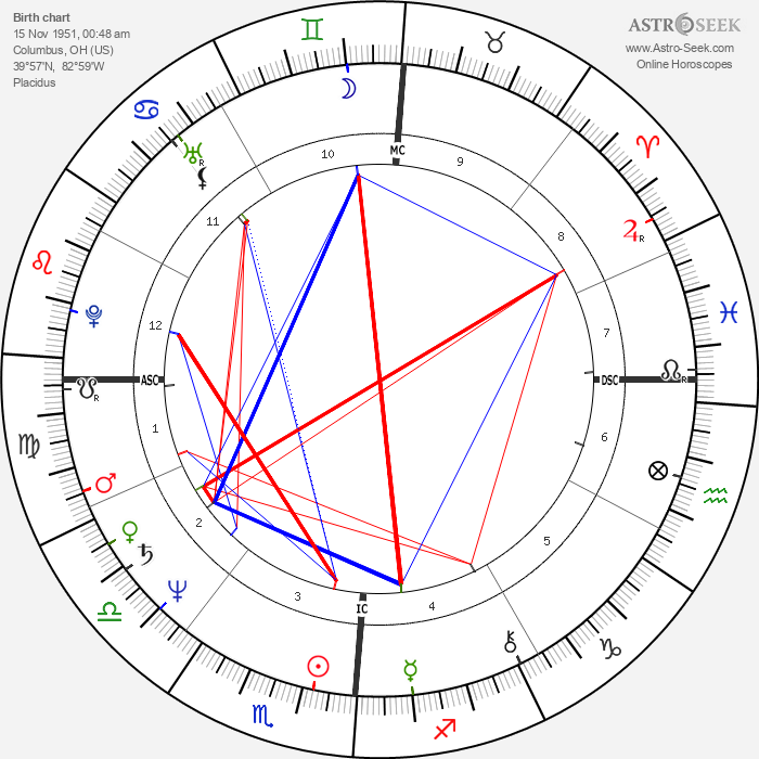Beverly D'Angelo - Astrology Natal Birth Chart