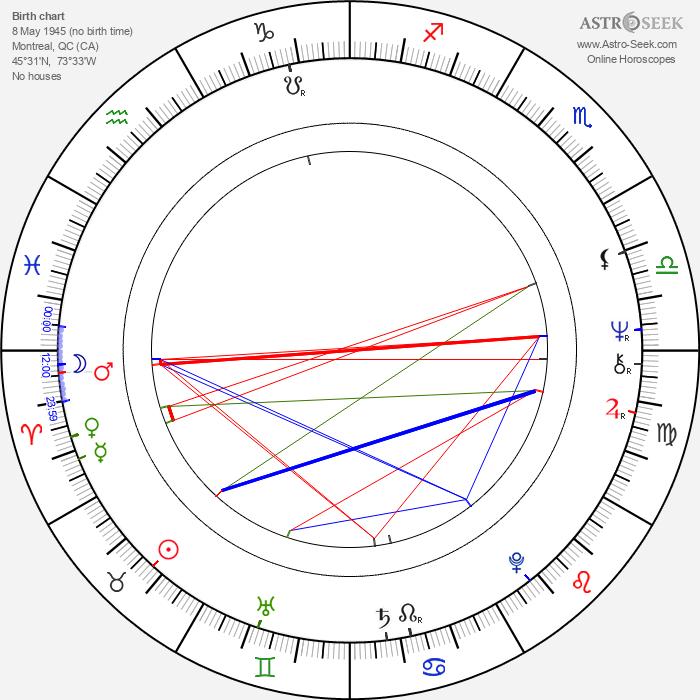 Beverly Shaffer - Astrology Natal Birth Chart