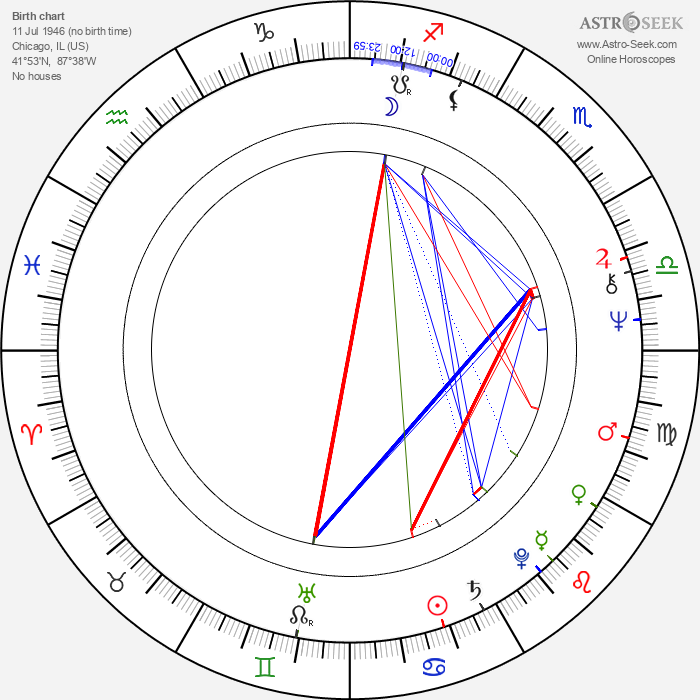 Beverly Todd - Astrology Natal Birth Chart