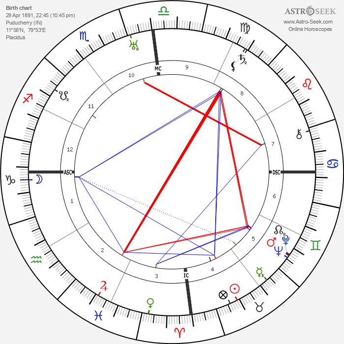 Bharathidasan - Astrology Natal Birth Chart